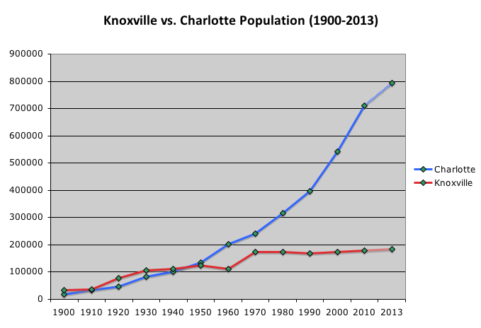 Knoxville v Char Population